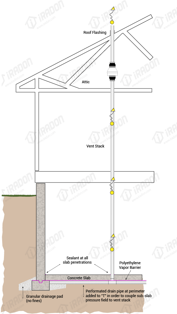 Residential Radon Mitigation Systems Installation And