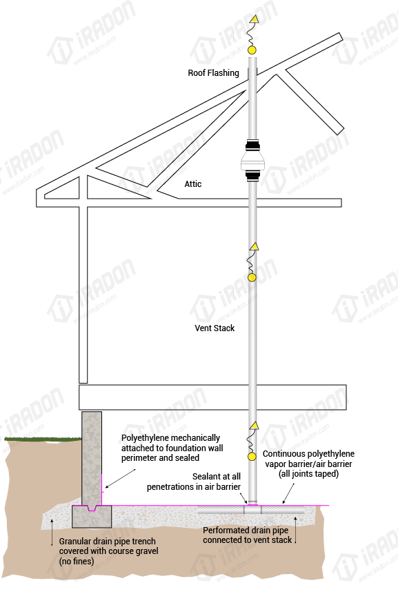 What is a crawl space air vent used for?