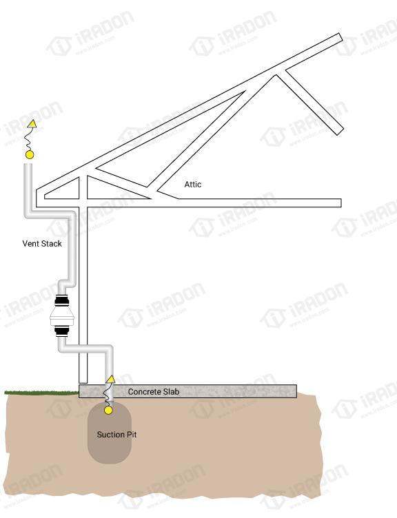 diagrams 04 radon mitigation iradon